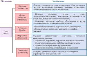 структура научной статьи
